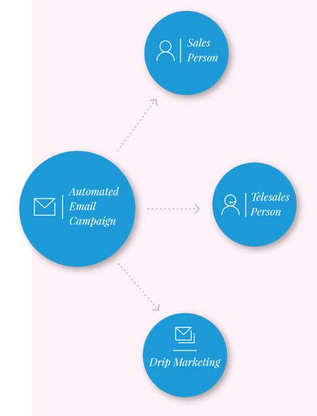 Email Marketing and Automation