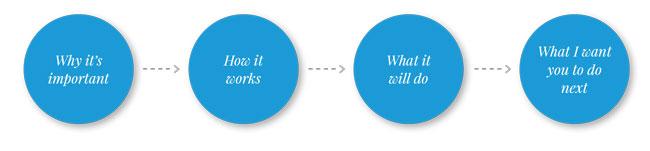 Pillar #4: Content Development