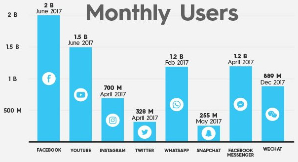 social media monthly users graph